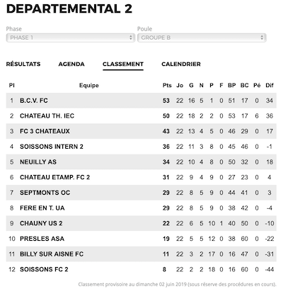 Classement Football Départementale 2