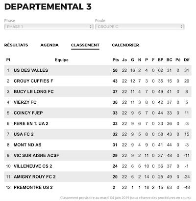 Classement Football Départementale 3